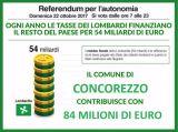 Ogni anno Concorezzo regala a Roma 84 milioni di euro