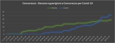 decessi_guariti_concorezzo_9_maggio.jpg